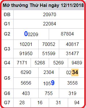 Phân tích kết quả soi cầu ngày 13/11 siêu chuẩn