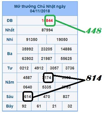 Soi cầu phân tích xổ số miền bắc ngày 05/11 chính xác