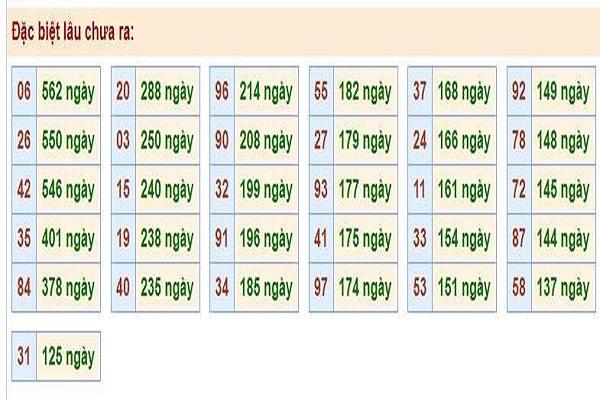 Lô tô miền bắc dự đoán chính xác ngày 12/12 chính xác