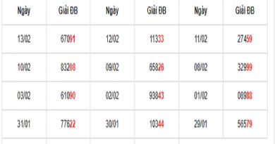 Dự đoán kết quả xổ số miền bắc ngày 14/02 chuẩn xác từ chuyên gia