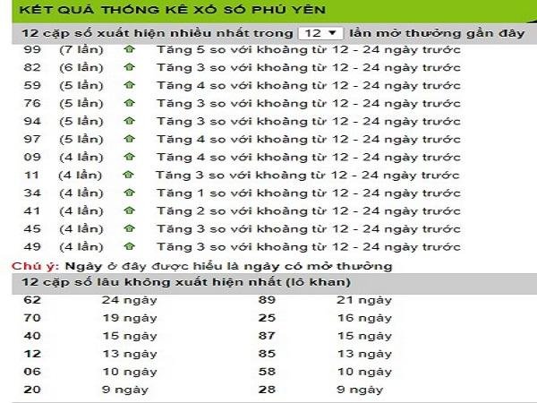 Các chuyên gia dự đoán nhận định lô phú yên ngày 20/05 siêu chính xác