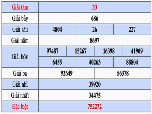 Phân tích xổ số tỉnh Đồng Nai ngày 17/07 chốt con số may mắn