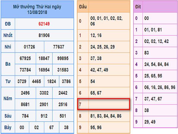 Dự đoán kết quả xổ số miền bắc ngày 14/08 chính xác