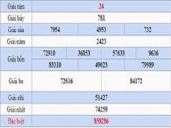 Dự đoán kết quả xổ số Đà Lạt ngày 26/08 chính xác
