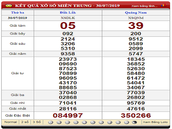 Phân tích kết quả xổ số miền trung ngày 06/08 chuẩn xác