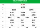 Thống kê soi cầu kết quả XSMB hôm nay ngày 13/09/2019