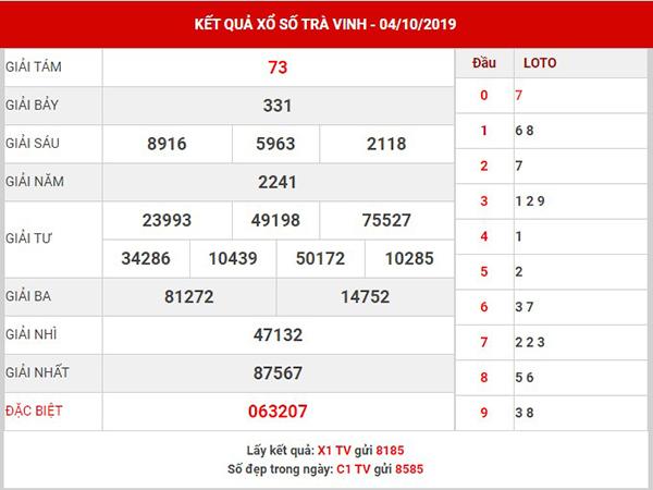 Phân tích kết quả XS Trà Vinh thứ 6 ngày 11-10-2019