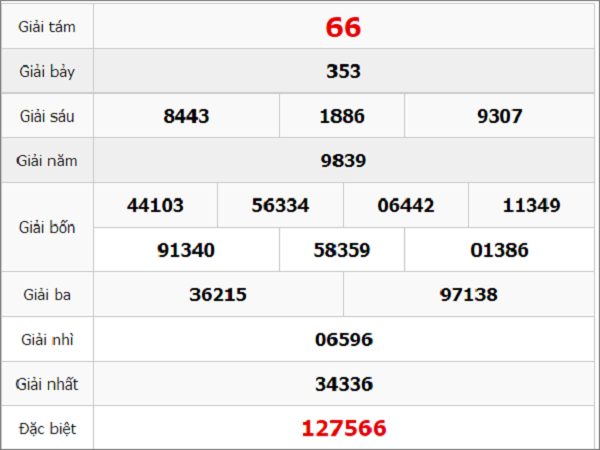 Quay thử kết quả xổ số miền Nam tỉnh Bạc Liêu thứ 3 ngày 31/3/2020
