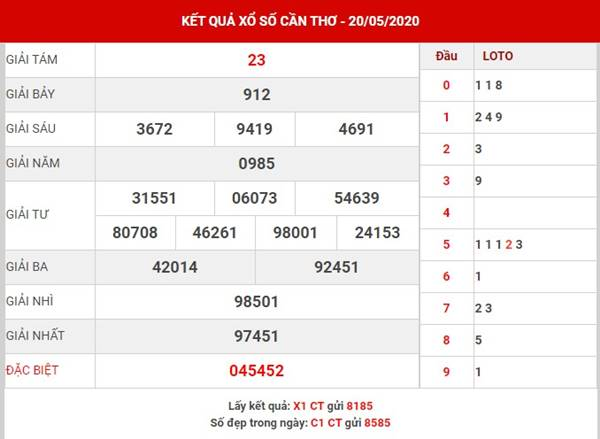 Thống kê cặp loto đẹp XS Cần Thơ thứ 4 ngày 27-5-2020