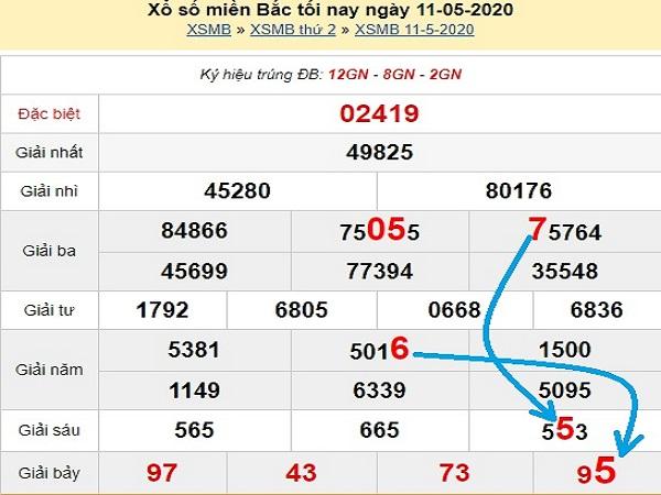 Phân tích xsmb- kết quả xổ số miền bắc ngày 12/05 của các chuyên gia