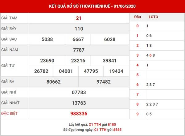 Thống kê xổ số Thừa Thiên Huế thứ 2 ngày 8-6-2020
