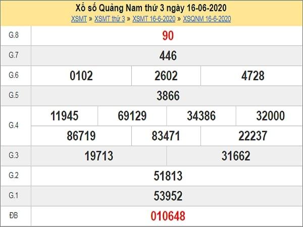 Dự đoán XSQNM 23/6/2020