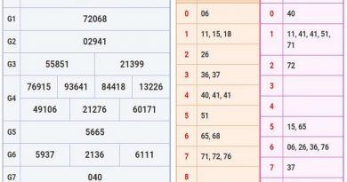 Thống kê kết quả xổ số Thừa Thiên Huế thứ 2 ngày 01/06 chắc trúng