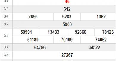 Bảng KQXSBD- Nhận định xổ số bình dương thứ 6 ngày 31/07