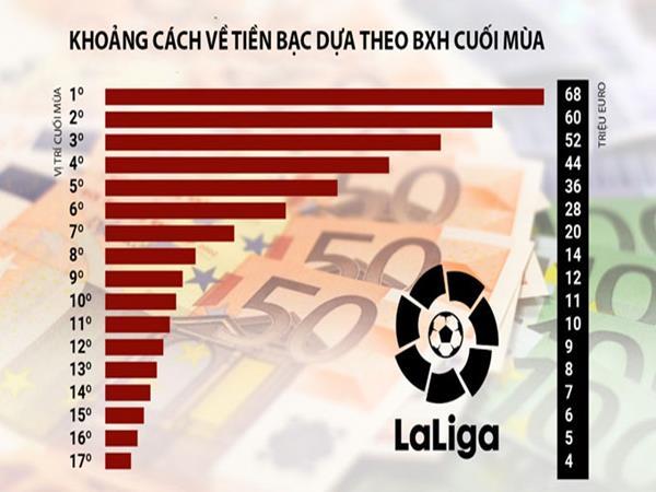 Lợi nhuận thu về của các đội bóng khi mà La Liga 2019/20 kết thúc