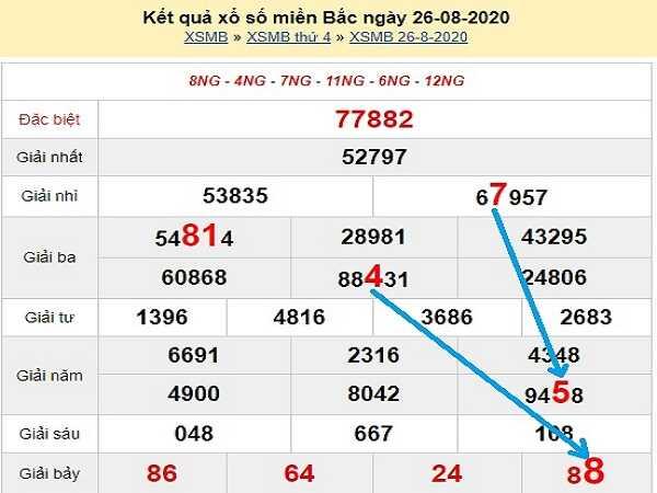 Nhận định KQXSMB- xổ số miền bắc ngày 27/08 hôm nay