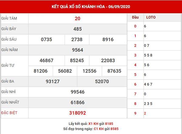 Dự đoán sổ xố Khánh Hòa thứ 4 ngày 9-9-2020