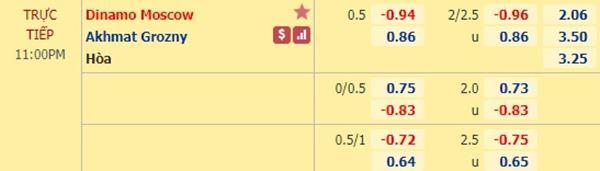 Tỷ lệ kèo giữa Dinamo Moscow vs Akhmat Grozny