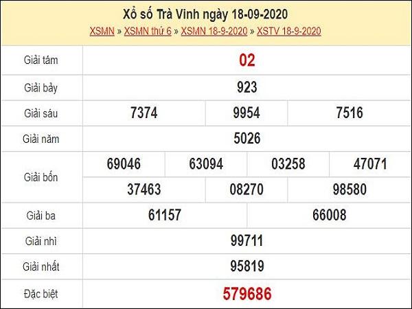 Dự đoán xổ số Trà Vinh 25-09-2020