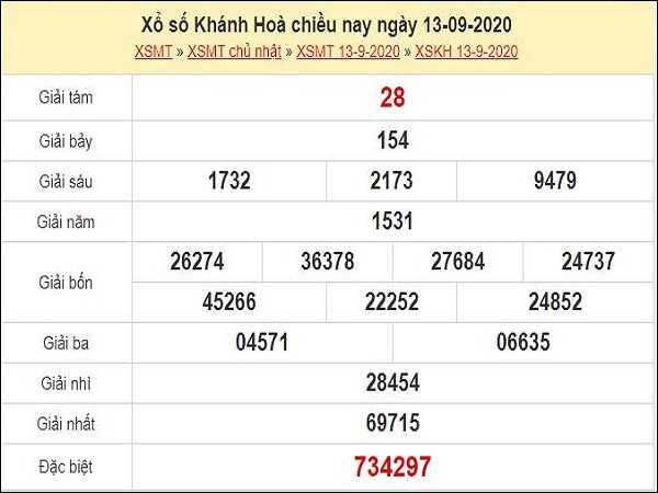 Phân tích KQXSKH- xổ số khánh hòa thứ 4 ngày 16/09/2020 chi tiết