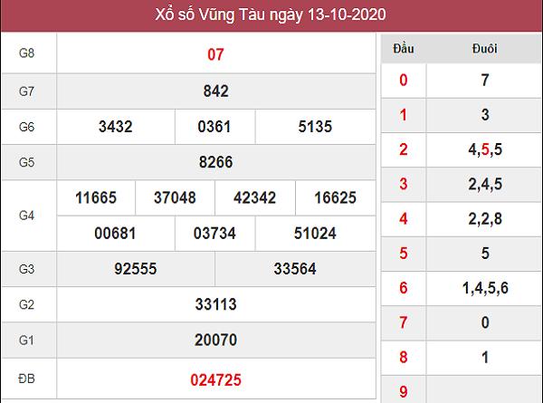 Dự đoán KQXSVT ngày 20/10/2020- xổ số vũng tàu cùng chuyên gia