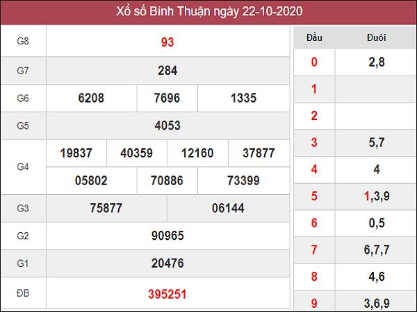Dự đoán KQXSBT ngày 29/10/2020- xổ số bình thuận thứ 5