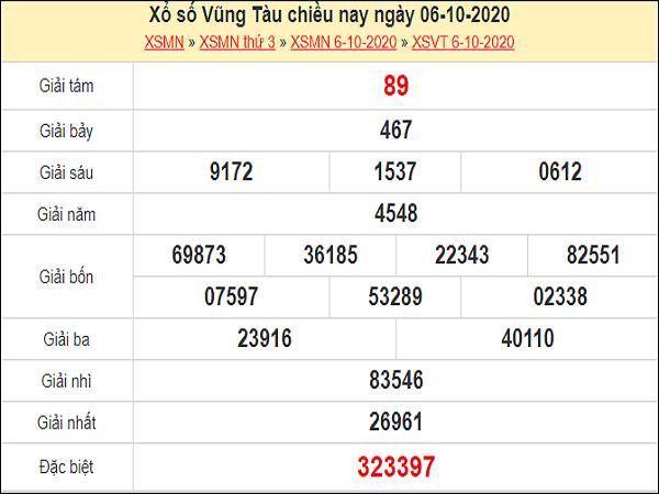 Dự đoán xổ số Vũng Tàu 13-10-2020