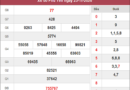 Phân tích kqxs Phú Yên ngày 30/11/2020 chốt số dự đoán