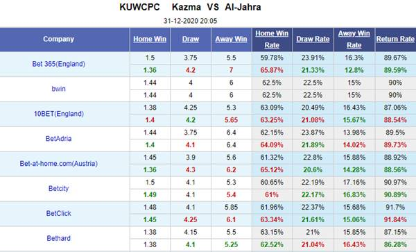 Kèo bóng đá giữa Kazma vs Al Jahra