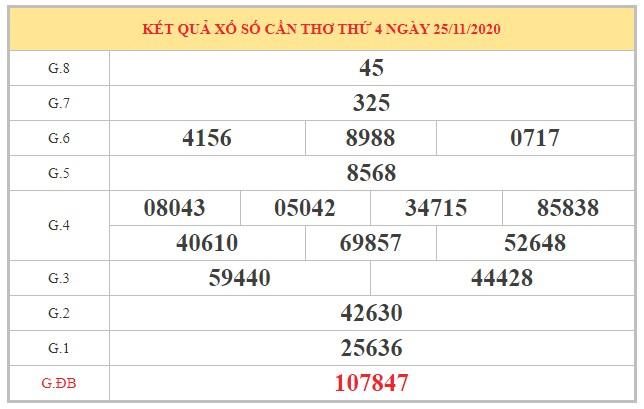 Nhận định KQXSCT ngày 2/12/2020 dựa trên kết quả kì trước