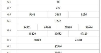 Thống kê KQXSCT ngày 16/12/2020 dựa trên kết quả kì trước