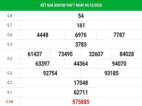 Nhận định KQXSHCM ngày 07/12/2020- xổ số hồ chí minh
