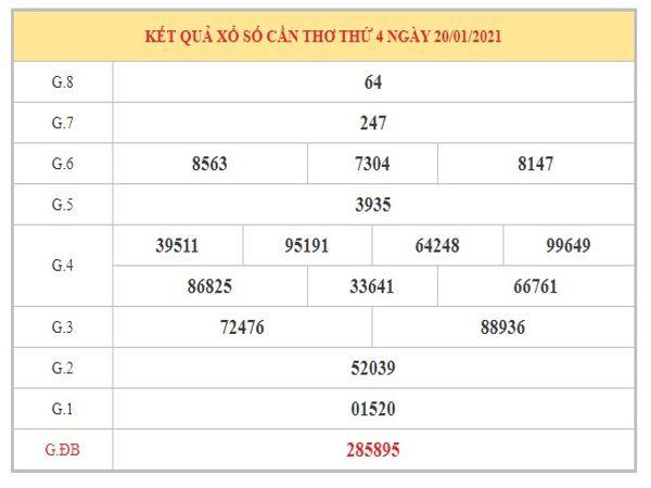 Nhận định KQXSDN ngày 27/1/2021 dựa trên kết quả kì trước