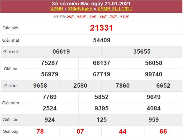 Phân tích kqxs miền Bắc ngày 22/1/2021
