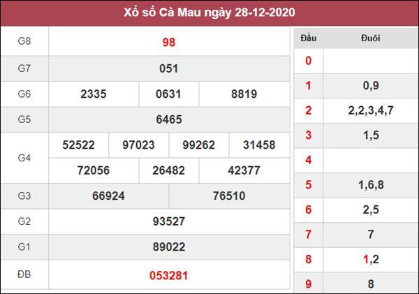 Thống kê XSCM 4/1/2021 chốt lô VIP Cà Mau siêu chuẩn