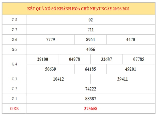 Dự đoán XSKH ngày 23/6/2021 dựa trên kết quả kì trước