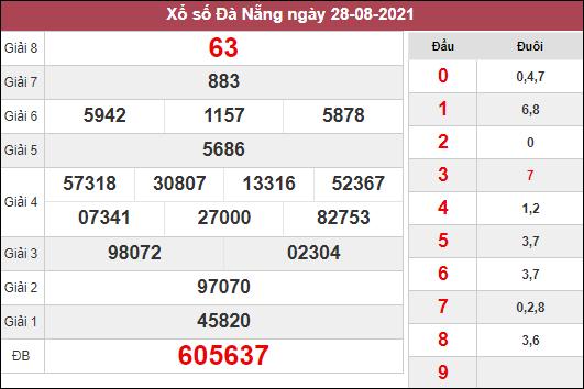 Soi cầu XSDNG ngày 1/9/2021 dựa trên kết quả kì trước