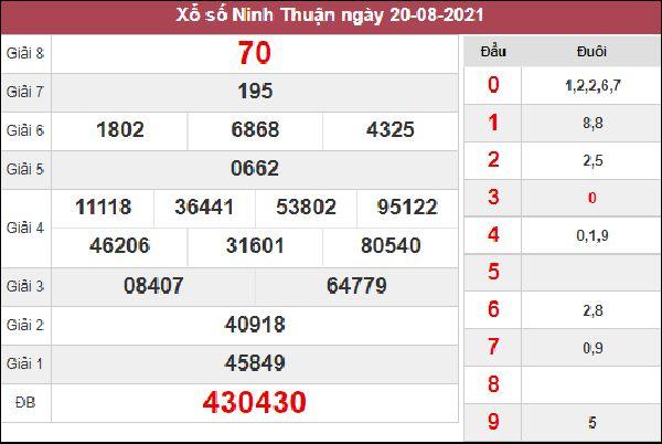 Thống kê KQXSNT 27/8/2021 thứ 6 chốt số cùng chuyên gia
