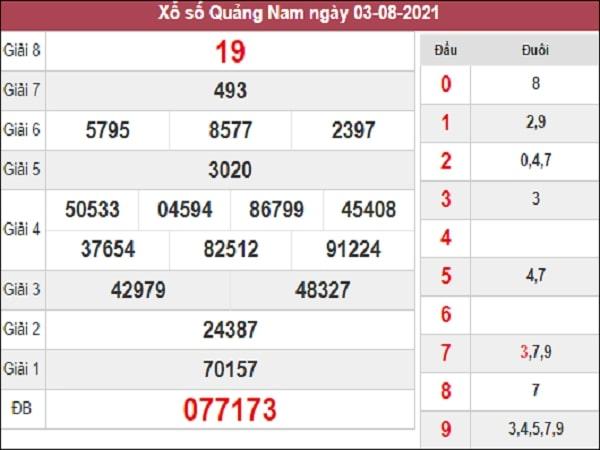 Dự đoán XSQNM 10-08-2021