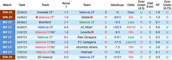 Tỷ lệ kèo bóng đá giữa Valencia vs Alaves