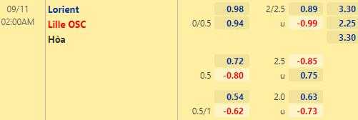 Tỷ lệ kèo bóng đá giữa Lorient vs Lille